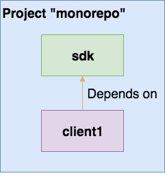 monorepo with one sdk and client1