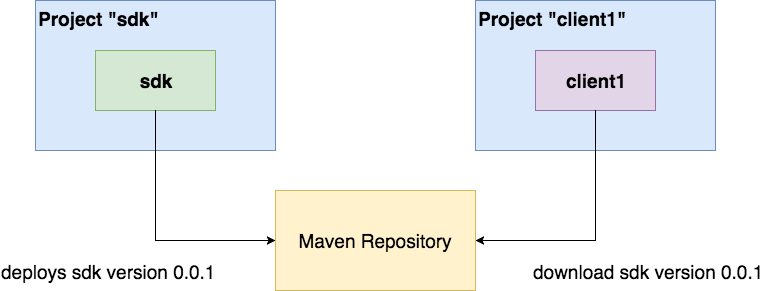 multi-projects-with-maven-repo