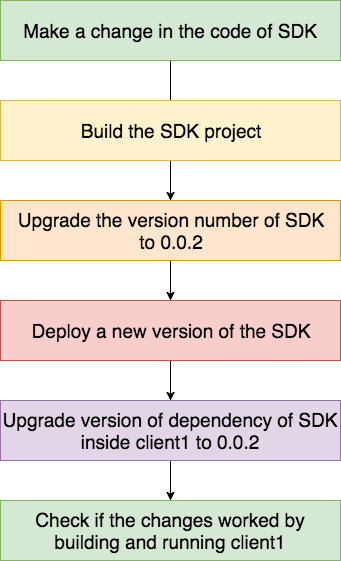 sdk-work-flow